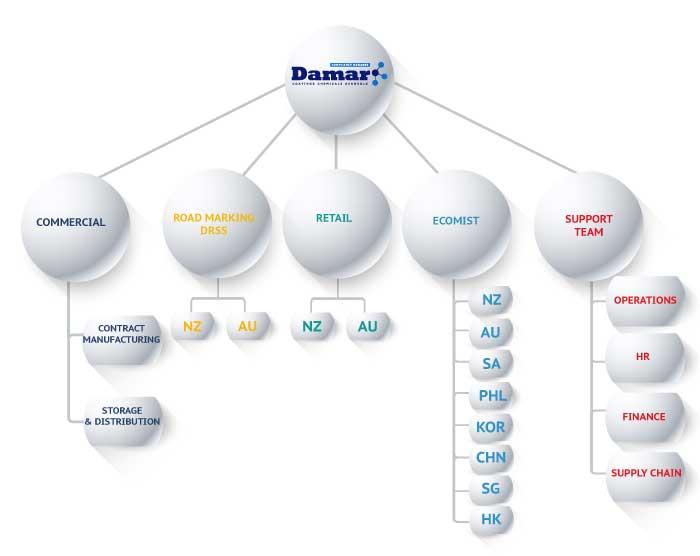 Damar divisions